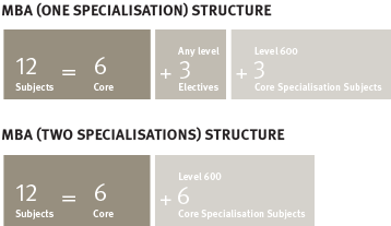 Course structure diagrams MBA specialisation